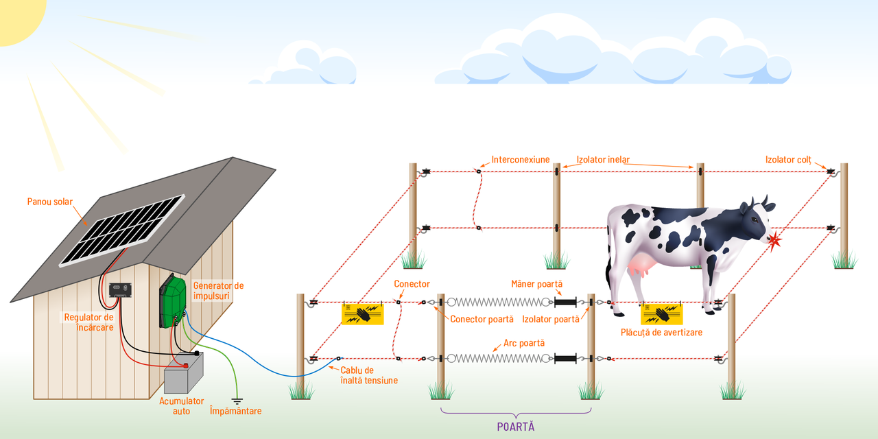 Gard electric alimentat cu acumulator + sistem solar