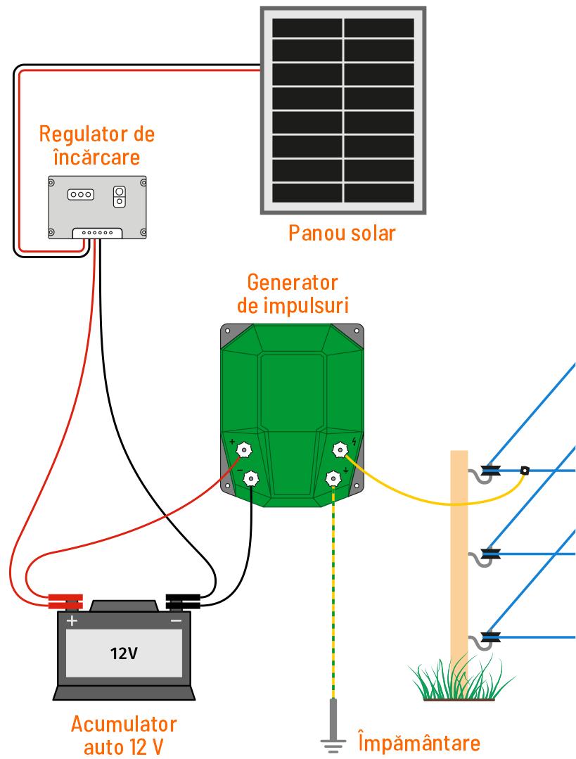 Alimentare cu acumulator auto 12V + panou solar
